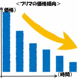 フリマの取引価格の傾向